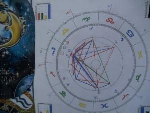 Astrologie, Planeten und ich