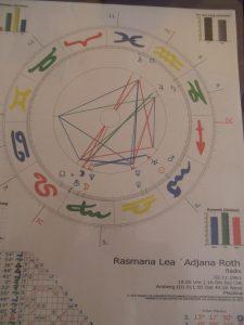 Planeten im Horoskop erkennen und erklären